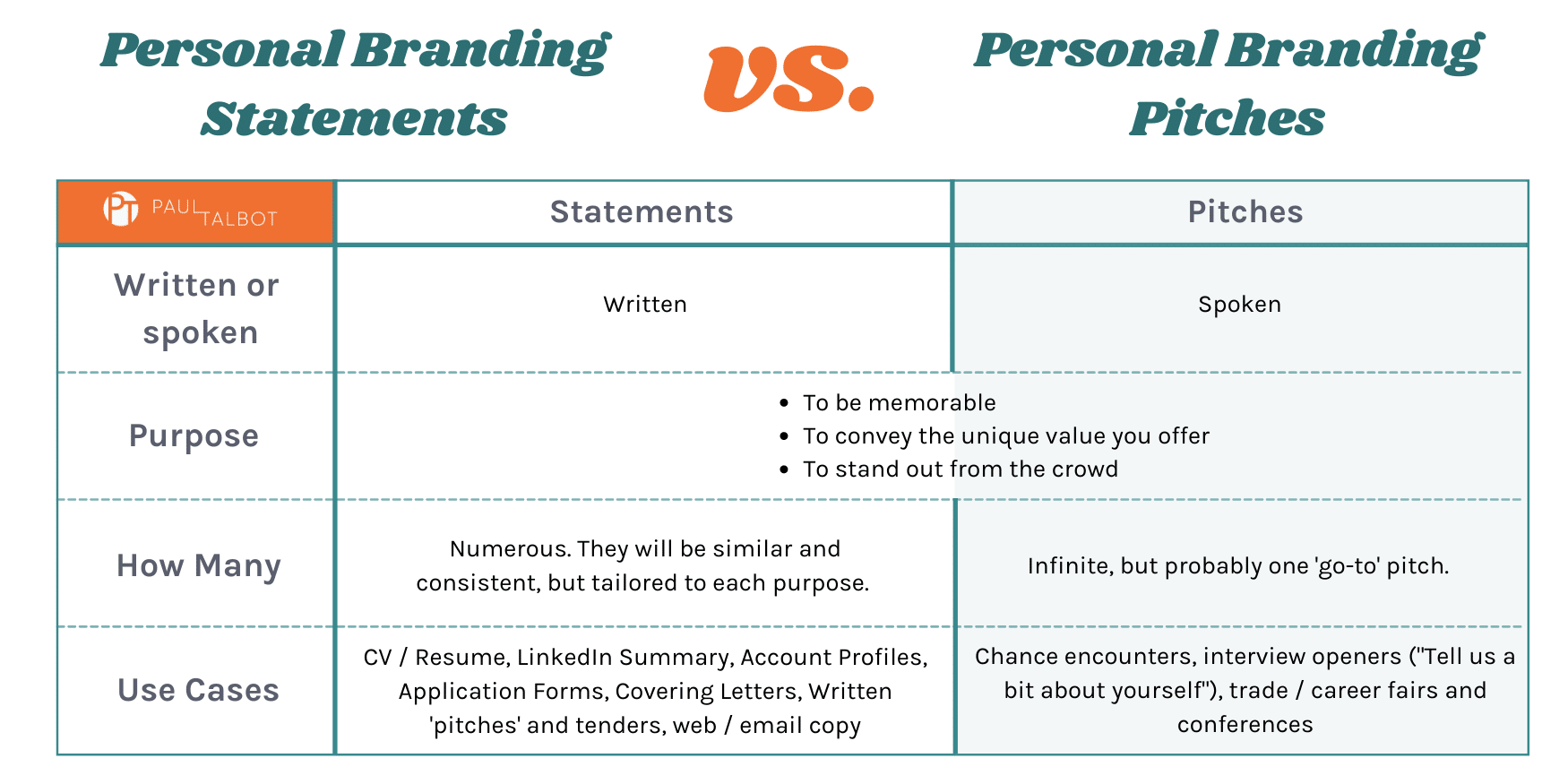 Personal Branding Statements vs. Personal Branding Pitches