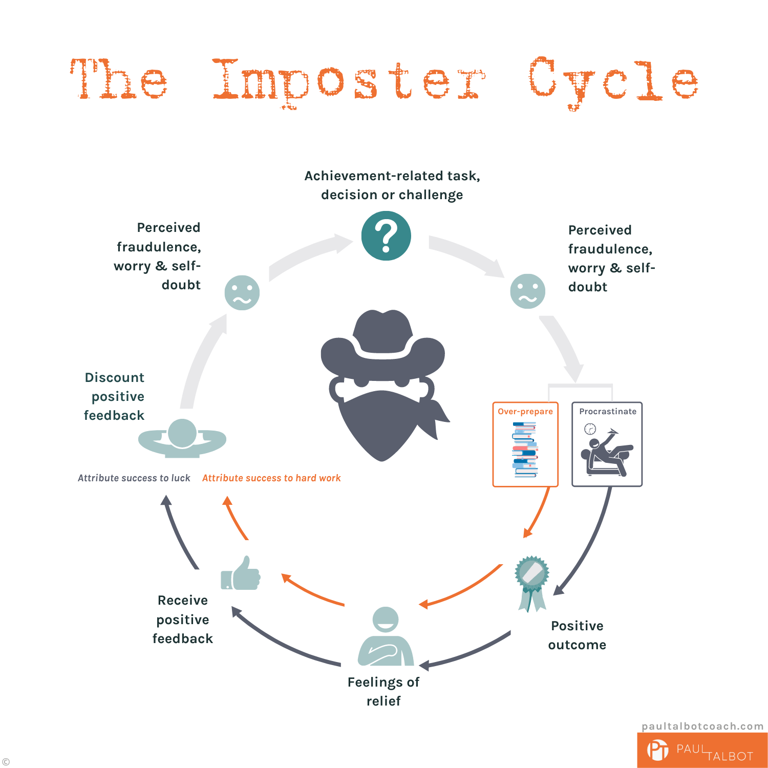 The Imposter Cycle